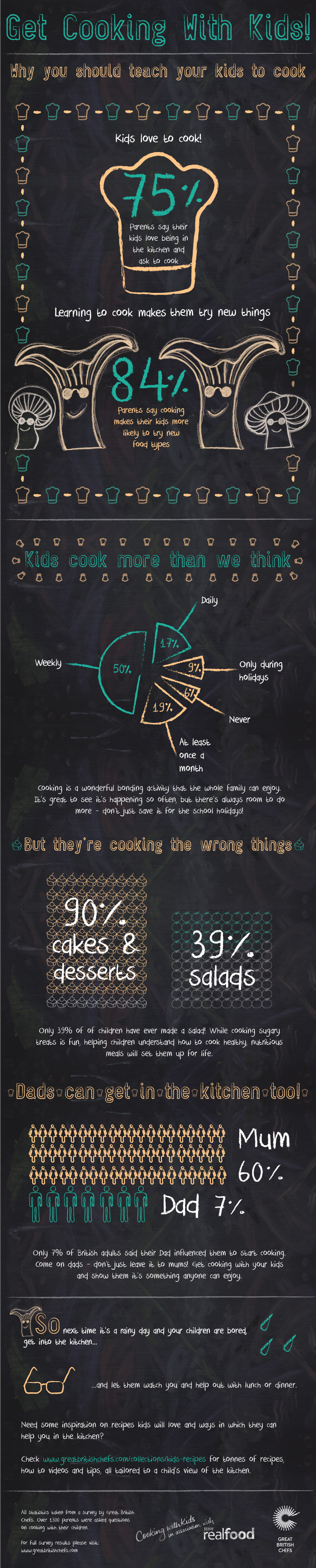 Cooking with Kids -Short-Infographic
