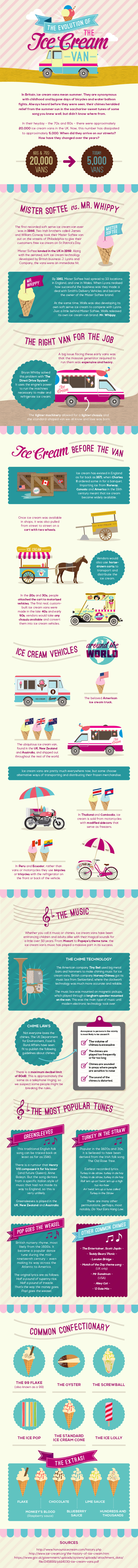 Evolution of the Ice Cream Van