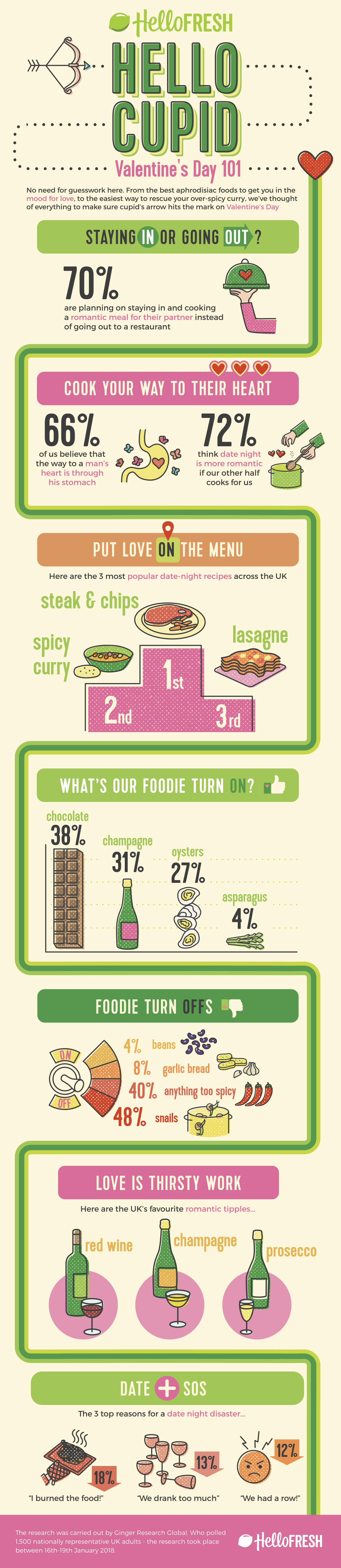 Infographic: Popular Aphrodisiac Foods for British Couples